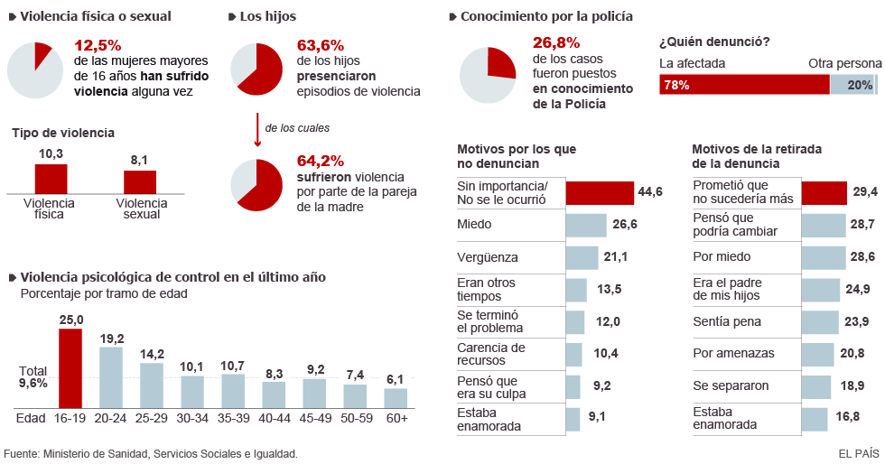 macroencuesta-datos-visual